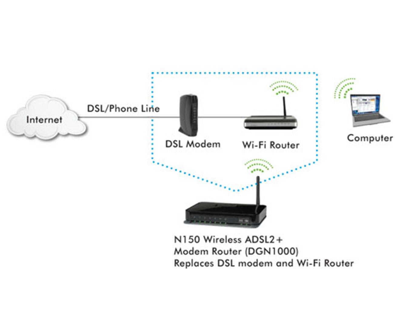 Netgear Dgn1000 Wireless Modem Router Black Diagram