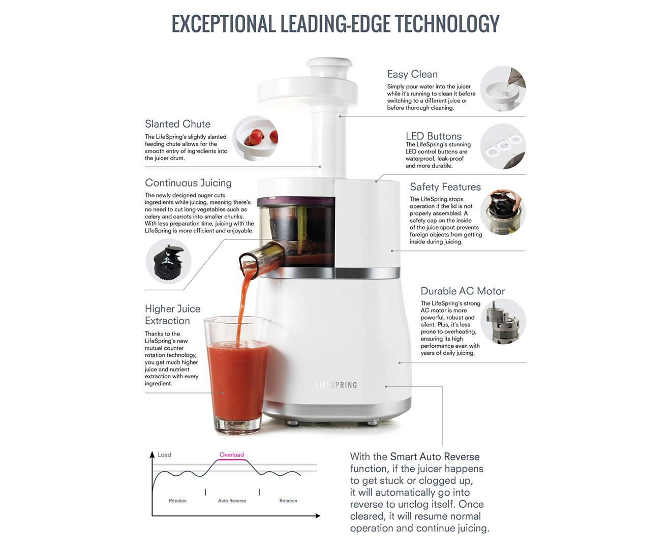 Lifespring Slow Juicer w/ Ceramic Knife Set - White Great daily deals at Australia s favourite ...